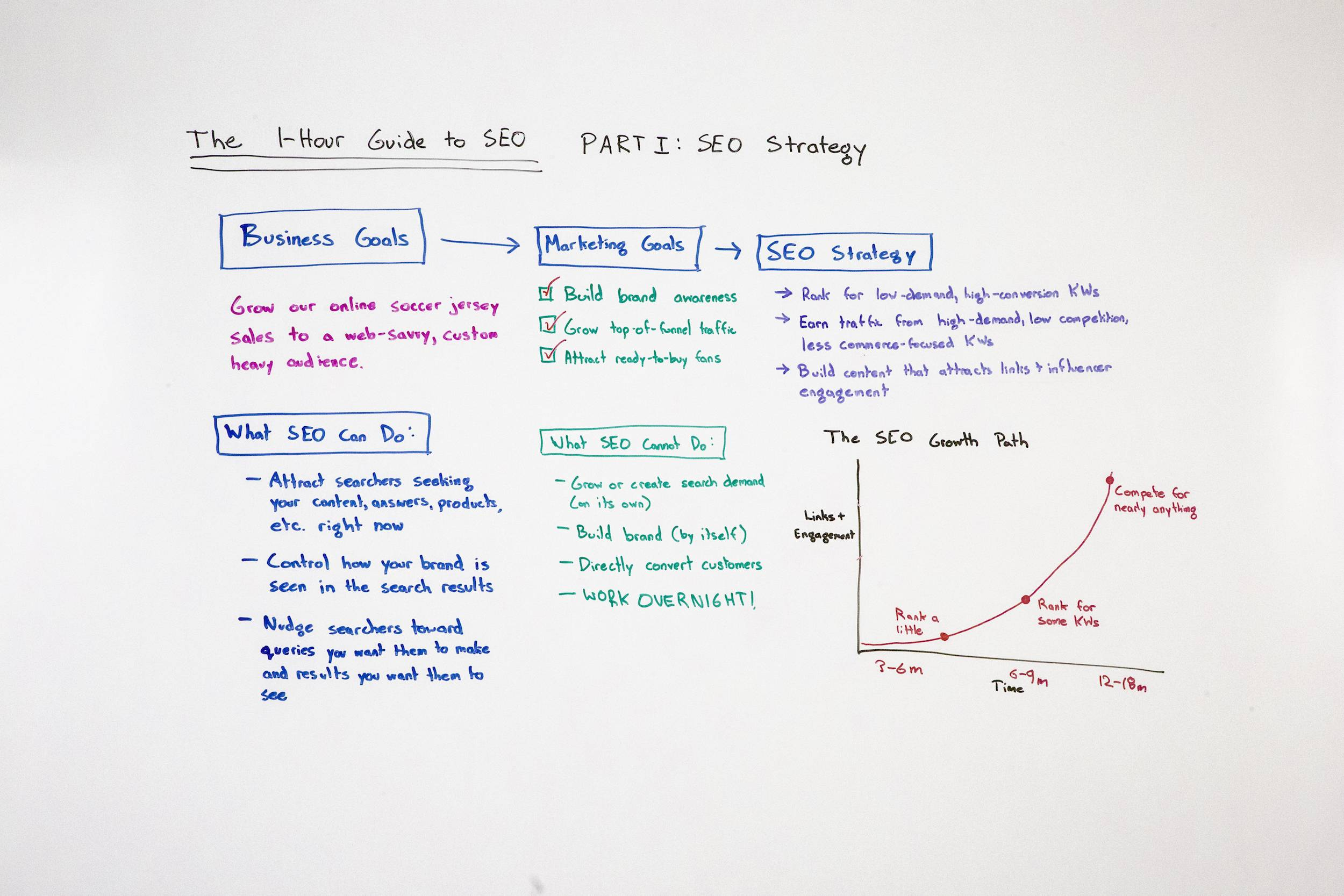 The One-Hour Guide to SEO, Part 1: SEO Strategy – Whiteboard Friday