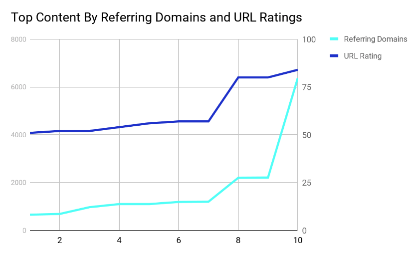 Backlinks vs social shares: How to make your content rank for different SEO metrics