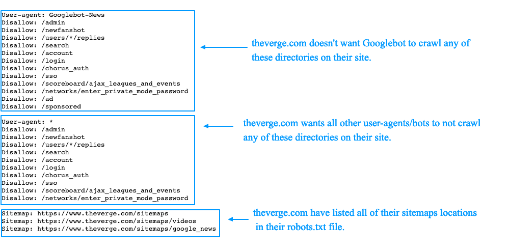 Robots.txt best practice guide + examples