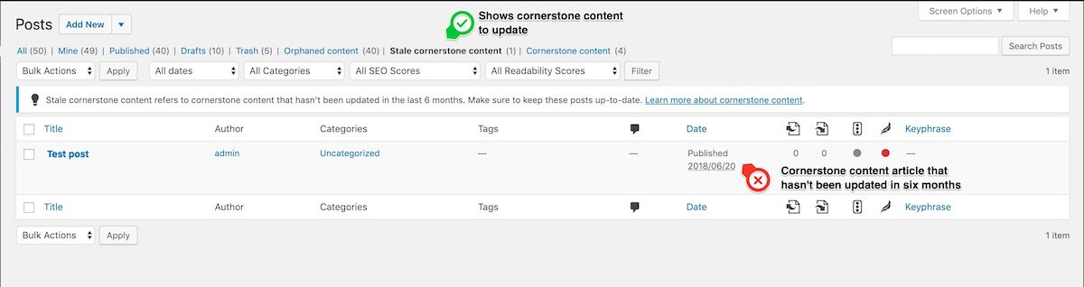 The stale cornerstone content filter: keep your core content fresh!