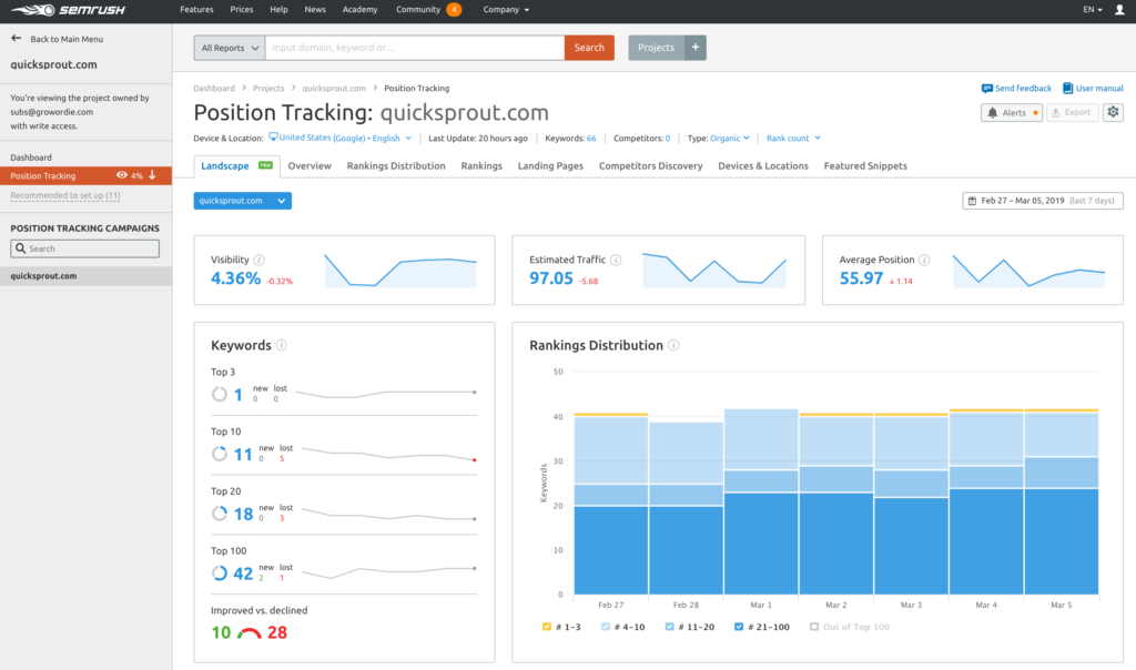 The Best SEO Tools the Pros Really Use in 2019